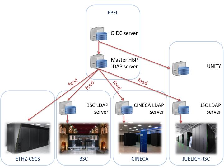 LDAP server architecture