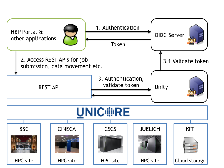 Unified access to the HPC Platform via UNICORE and the REST API
